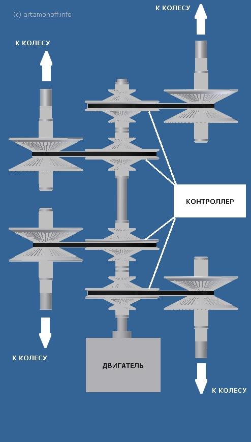 Независимая подвеска на базе клиноременного вариатора Японский зонтик Artamonoff technologies
