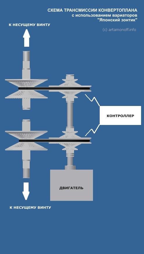 Трансмиссия конвертоплана с вариатором Японский зонтик Artanomoff technologies
