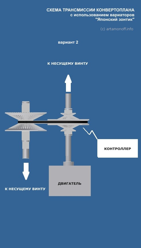 Использование вариатора Японский зонтик в трансмиссии конвертоплана - Artamonoff Technologies